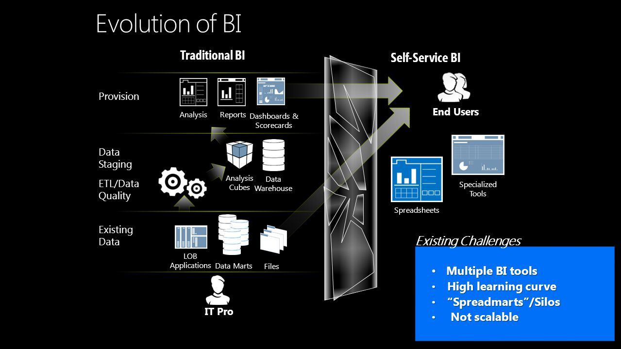 Evolution of BI Self-Service BI Traditional BI IT Pro End Users Existing Data LOB Applications Files Data Marts ETL/Data Quality AnalysisReports Dashb