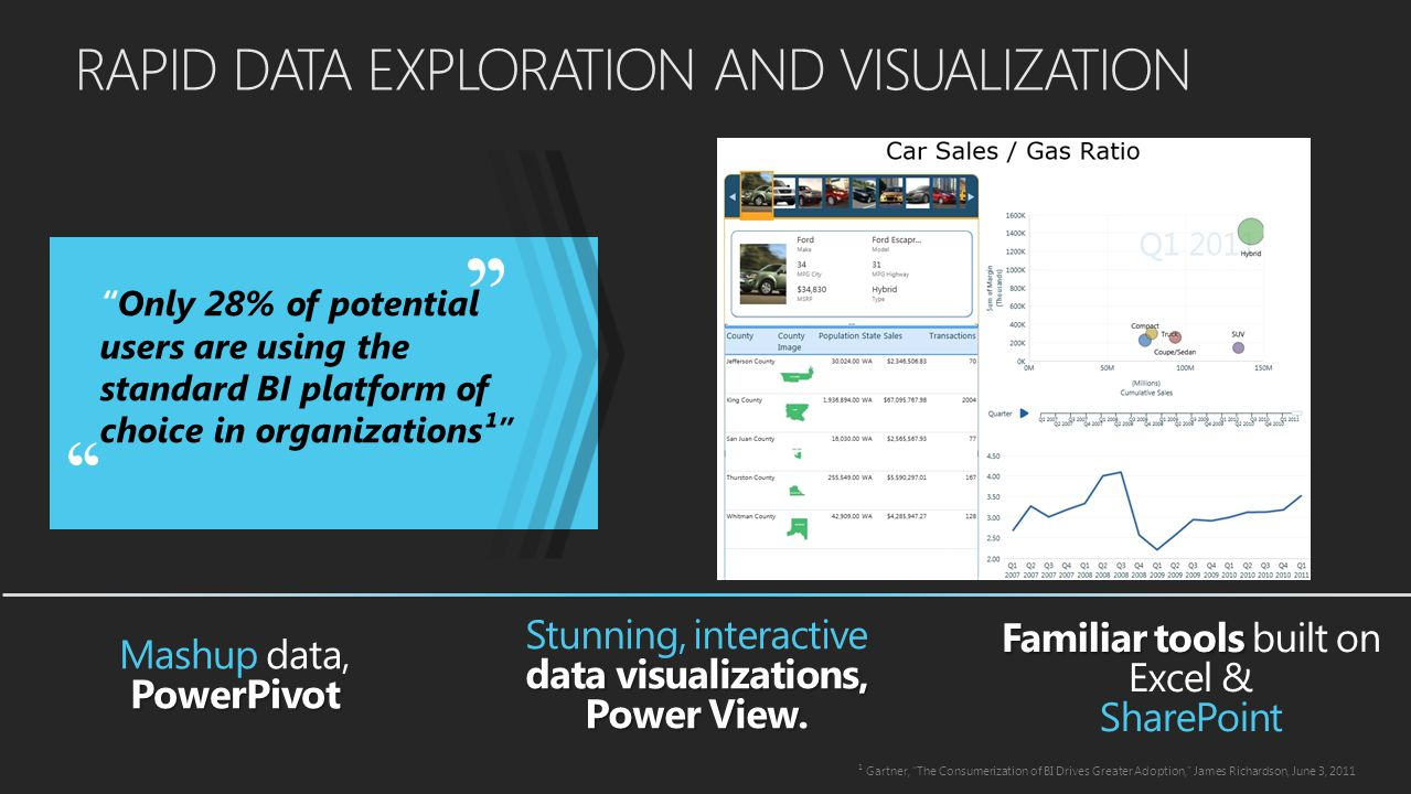 RAPID DATA EXPLORATION AND VISUALIZATION Only 28% of potential users are using the standard BI platform of choice in organizations¹ Stunning, interactive data visualizations, Power View Power View.