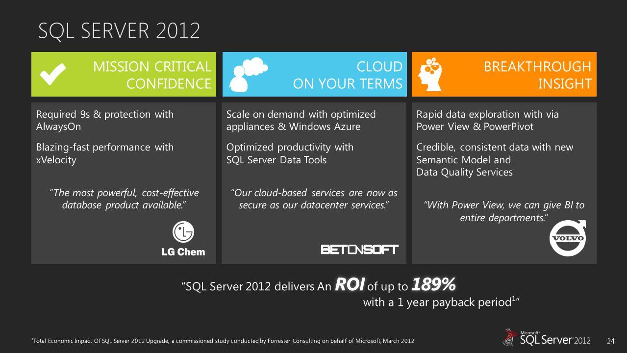 SQL SERVER 2012 24