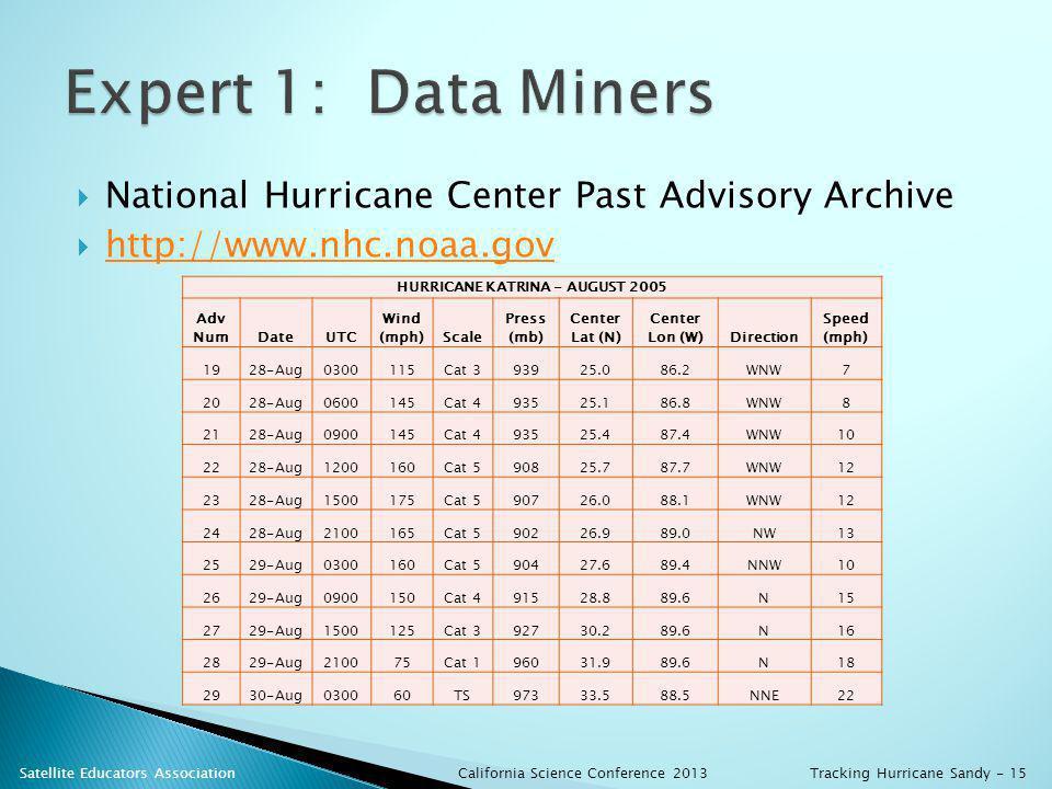 National Hurricane Center Past Advisory Archive http://www.nhc.noaa.gov HURRICANE KATRINA - AUGUST 2005 Adv NumDateUTC Wind (mph)Scale Press (mb) Center Lat (N) Center Lon (W)Direction Speed (mph) 1928-Aug0300115Cat 393925.086.2WNW7 2028-Aug0600145Cat 493525.186.8WNW8 2128-Aug0900145Cat 493525.487.4WNW10 2228-Aug1200160Cat 590825.787.7WNW12 2328-Aug1500175Cat 590726.088.1WNW12 2428-Aug2100165Cat 590226.989.0NW13 2529-Aug0300160Cat 590427.689.4NNW10 2629-Aug0900150Cat 491528.889.6N15 2729-Aug1500125Cat 392730.289.6N16 2829-Aug210075Cat 196031.989.6N18 2930-Aug030060TS97333.588.5NNE22 California Science Conference 2013 Satellite Educators AssociationTracking Hurricane Sandy - 15