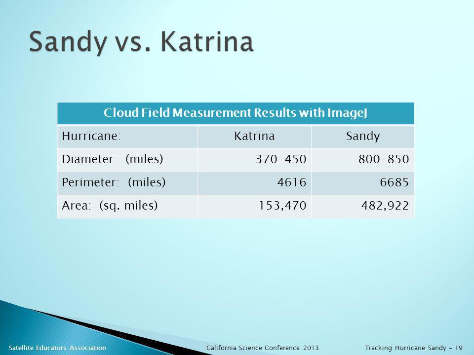 Cloud Field Measurement Results with ImageJ Hurricane:KatrinaSandy Diameter: (miles)370-450800-850 Perimeter: (miles)46166685 Area: (sq.