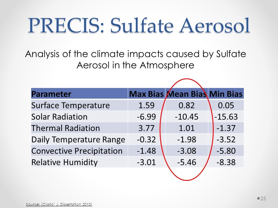 PRECIS: Sulfate Aerosol Analysis of the climate impacts caused by Sulfate Aerosol in the Atmosphere 1960-1990 Average ParameterMax BiasMean BiasMin Bi