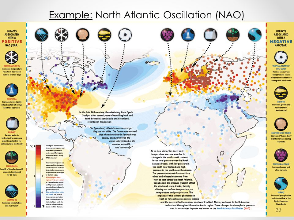 Example: North Atlantic Oscillation (NAO) 33