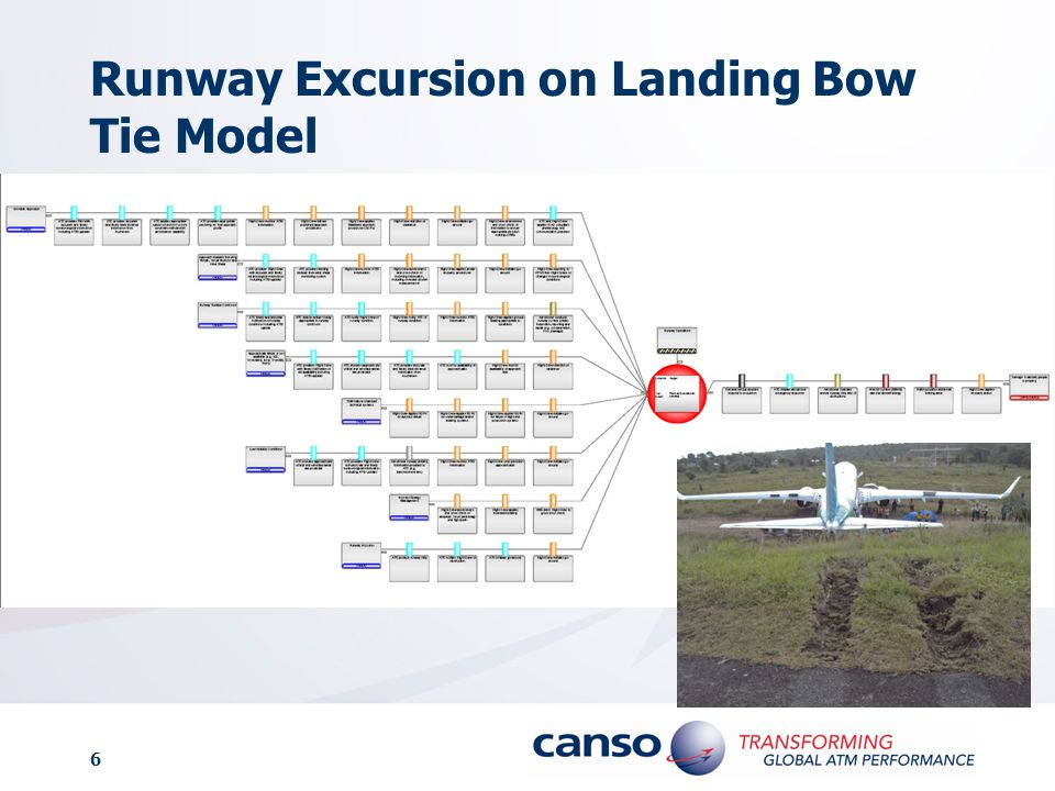 7 A Closer Look Runway Surface Conditions THREAT ATC timely and accurate notification of runway conditions, including ATIS update ATC selects active runway appropriate to runway conditions ATC notify Flight Crew of runway condition