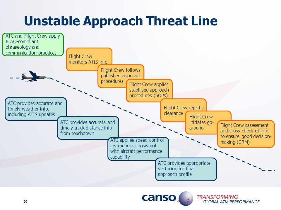 8 Unstable Approach Threat Line ATC and Flight Crew apply ICAO-compliant phraseology and communication practices Flight Crew monitors ATIS info Flight