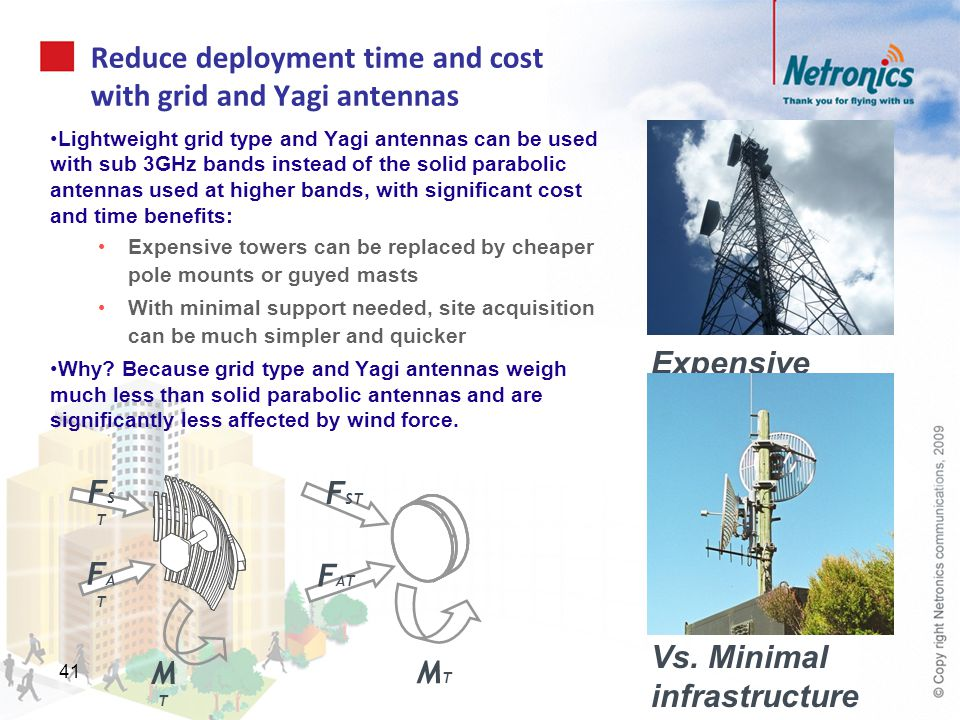 Reduce deployment time and cost with grid and Yagi antennas Lightweight grid type and Yagi antennas can be used with sub 3GHz bands instead of the sol