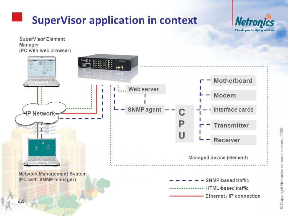 44 SuperVisor application in context Motherboard Modem Interface cards Transmitter Receiver SNMP agent CPUCPU Managed device (element) Network Managem