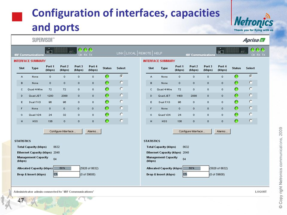 47 Configuration of interfaces, capacities and ports