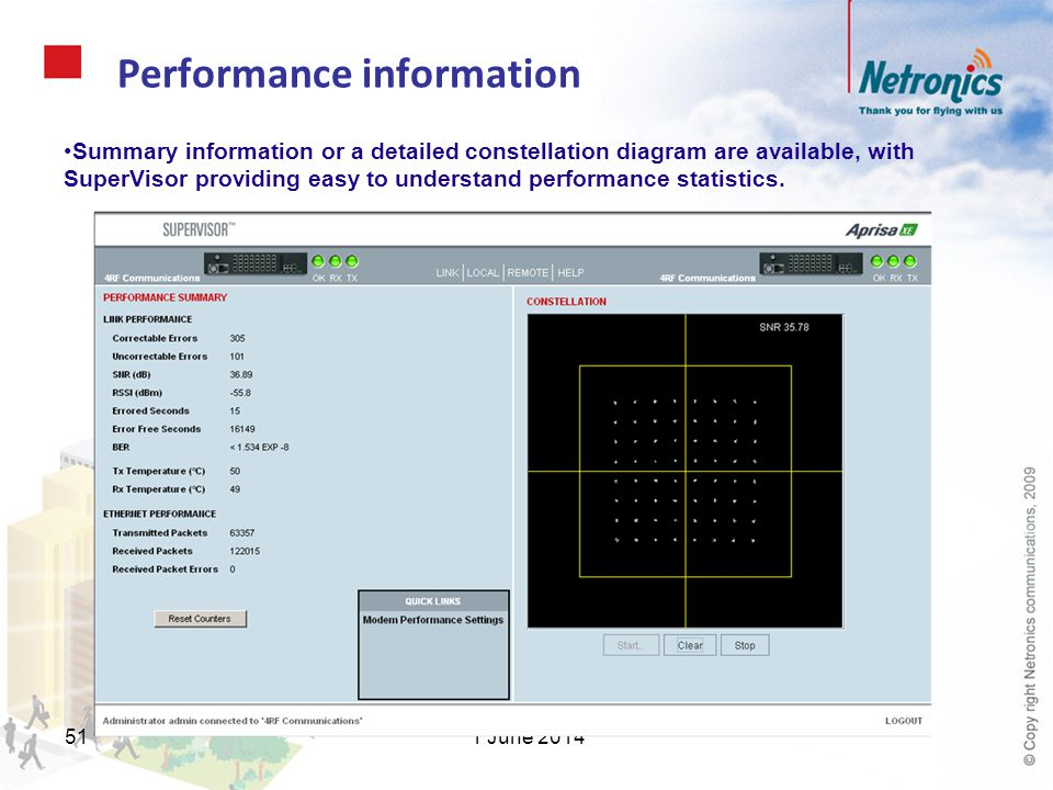1 June 201451 Performance information Summary information or a detailed constellation diagram are available, with SuperVisor providing easy to underst