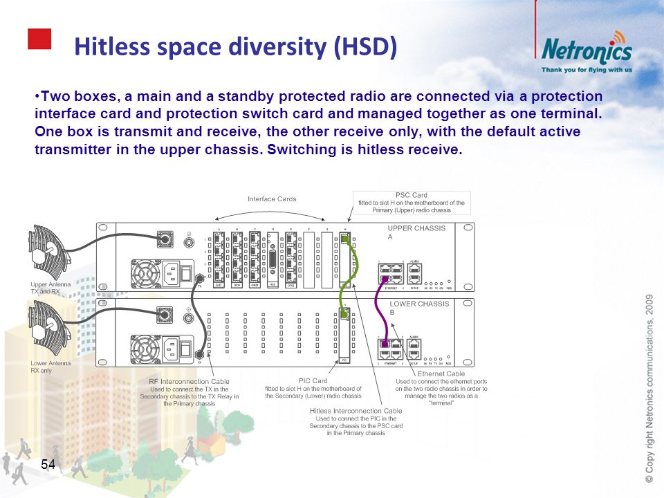 54 Hitless space diversity (HSD) Two boxes, a main and a standby protected radio are connected via a protection interface card and protection switch c