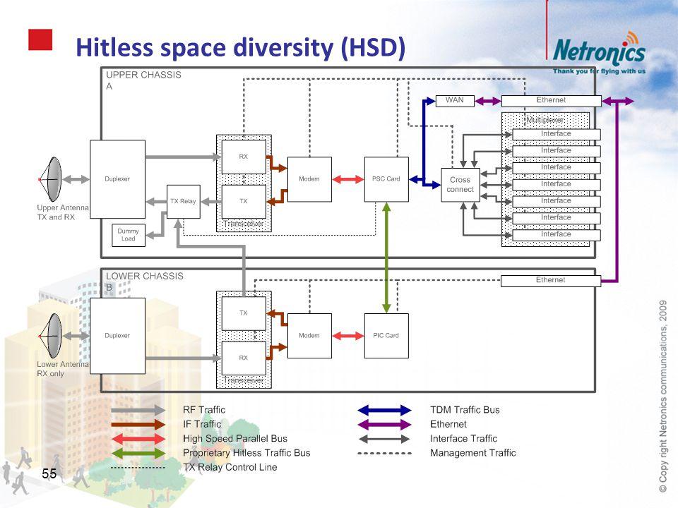 55 Hitless space diversity (HSD)