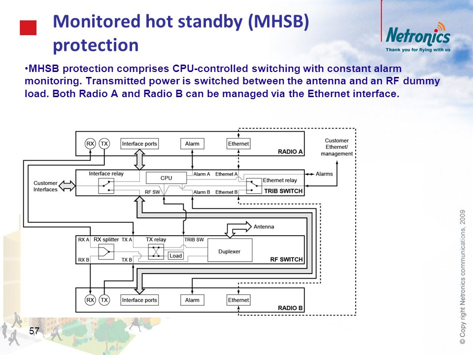57 Monitored hot standby (MHSB) protection MHSB protection comprises CPU-controlled switching with constant alarm monitoring. Transmitted power is swi