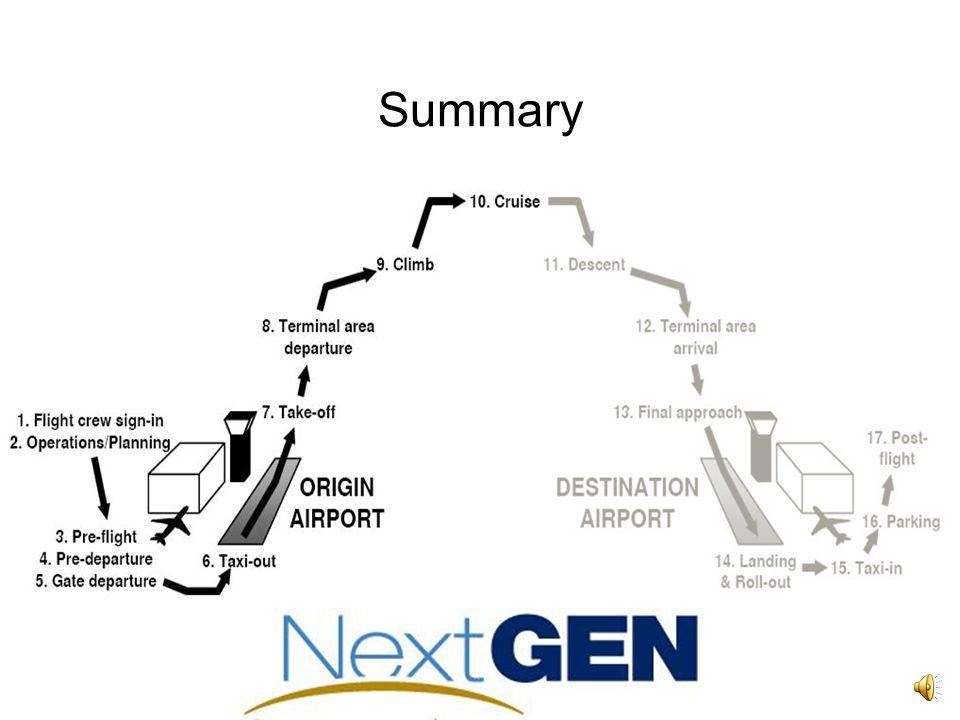 Changes after NextGen Major Features of NextGen Required Navigational Perfromance Dependent Surveillance (ADS-B) Digital Communication Area Navigation