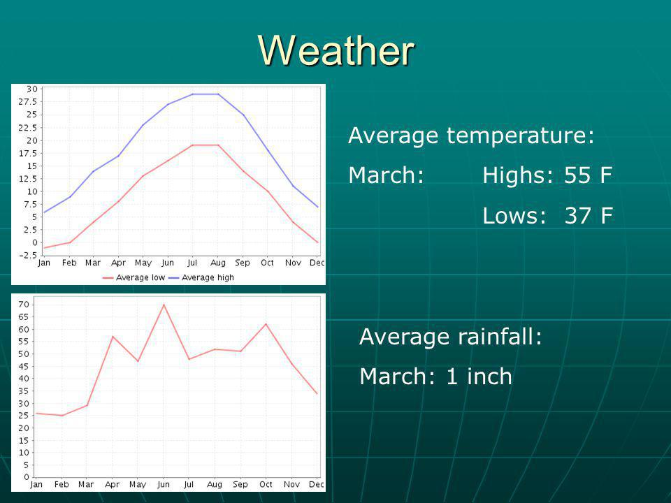 Weather Average temperature: March: Highs: 55 F Lows: 37 F Average rainfall: March: 1 inch