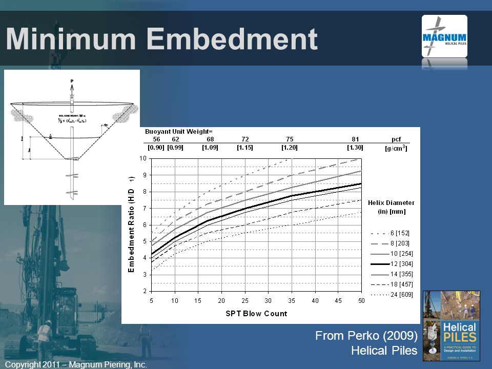 Copyright 2011 – Magnum Piering, Inc. Minimum Embedment From Perko (2009) Helical Piles