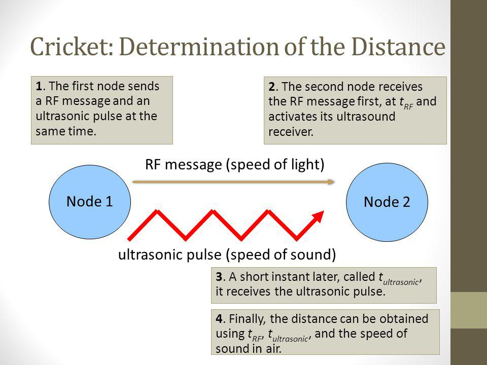 Cricket: Determination of the Distance Node 1 RF message (speed of light) ultrasonic pulse (speed of sound) 1. The first node sends a RF message and a