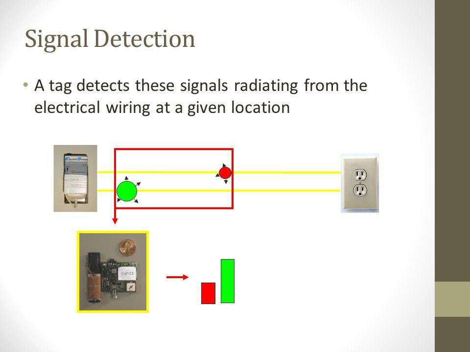 Signal Detection A tag detects these signals radiating from the electrical wiring at a given location
