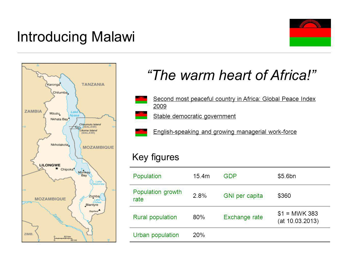 Introducing Malawi Population15.4mGDP$5.6bn Population growth rate 2.8%GNI per capita$360 Rural population80%Exchange rate $1 = MWK 383 (at 10.03.2013) Urban population20% The warm heart of Africa.