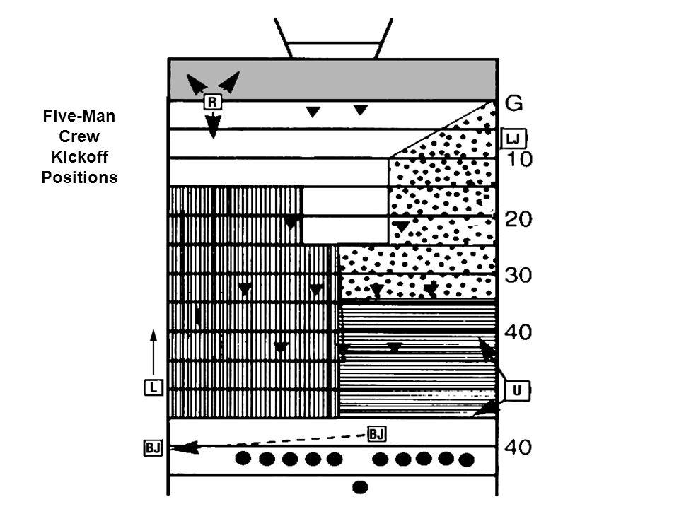 Five-Man Crew Kickoff Positions