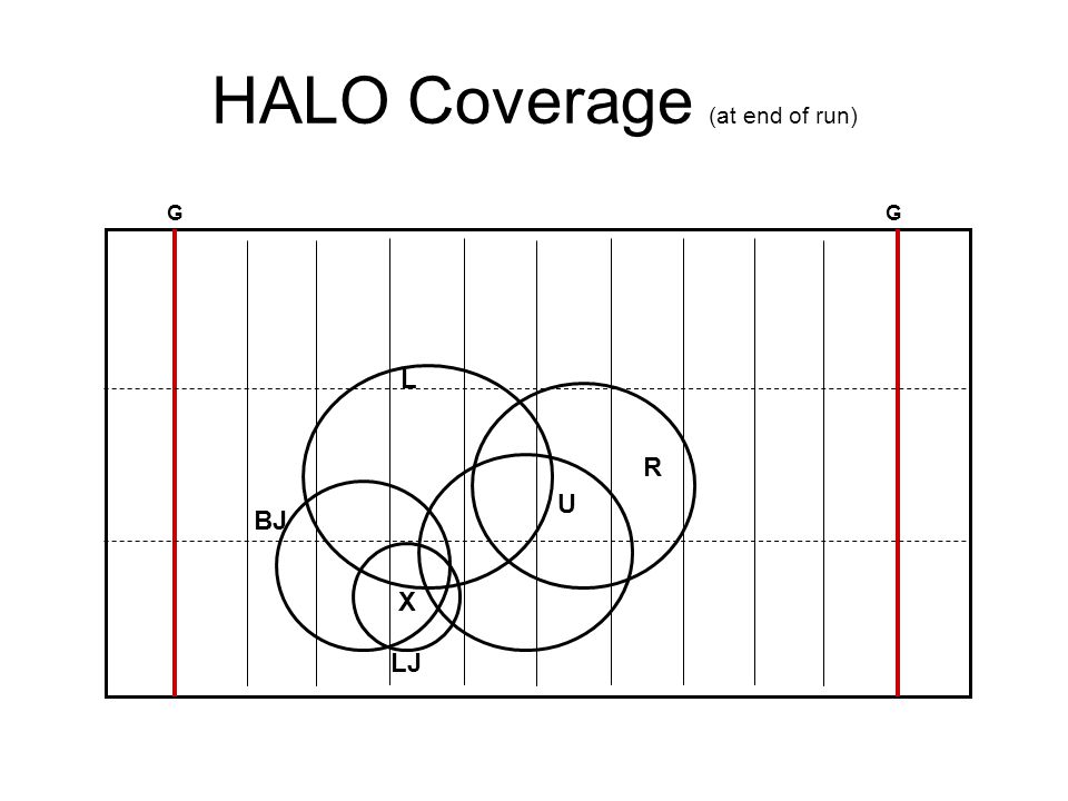 HALO Coverage (at end of run) GG L U R LJ BJ X