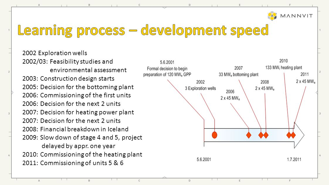 2002 Exploration wells 2002/03: Feasibility studies and environmental assessment 2003: Construction design starts 2005: Decision for the bottoming plant 2006: Commissioning of the first units 2006: Decision for the next 2 units 2007: Decision for heating power plant 2007: Decision for the next 2 units 2008: Financial breakdown in Iceland 2009: Slow down of stage 4 and 5, project delayed by appr.