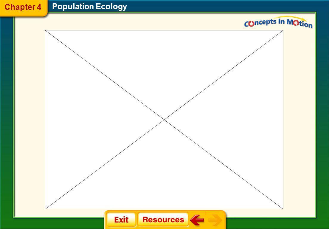 Population Ecology Chapter 4 Visualizing Population Characteristics Characteristics of Population Growth Animation