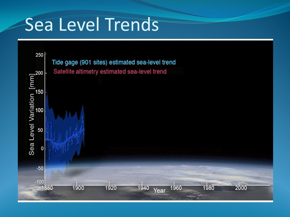 Sea Level Trends