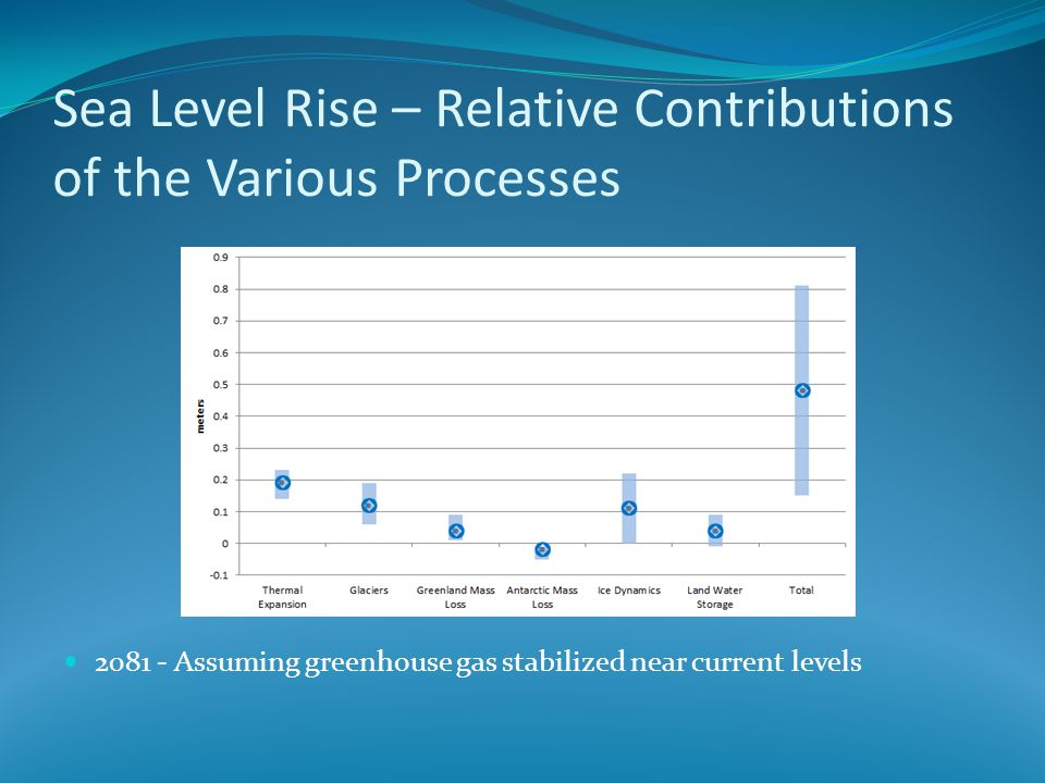 Sea Level Rise – Relative Contributions of the Various Processes 2081 - Assuming greenhouse gas stabilized near current levels