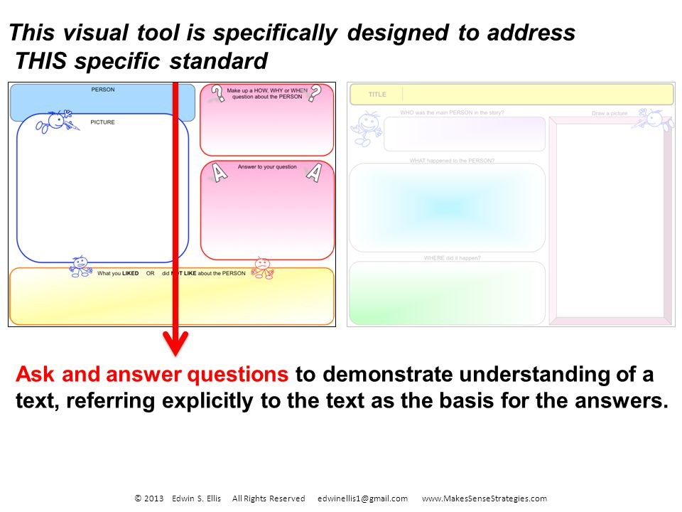 Ask and answer questions to demonstrate understanding of a text, referring explicitly to the text as the basis for the answers. This visual tool is sp