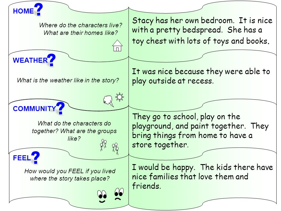 Where do the characters live? What are their homes like? What is the weather like in the story? What do the characters do together? What are the group