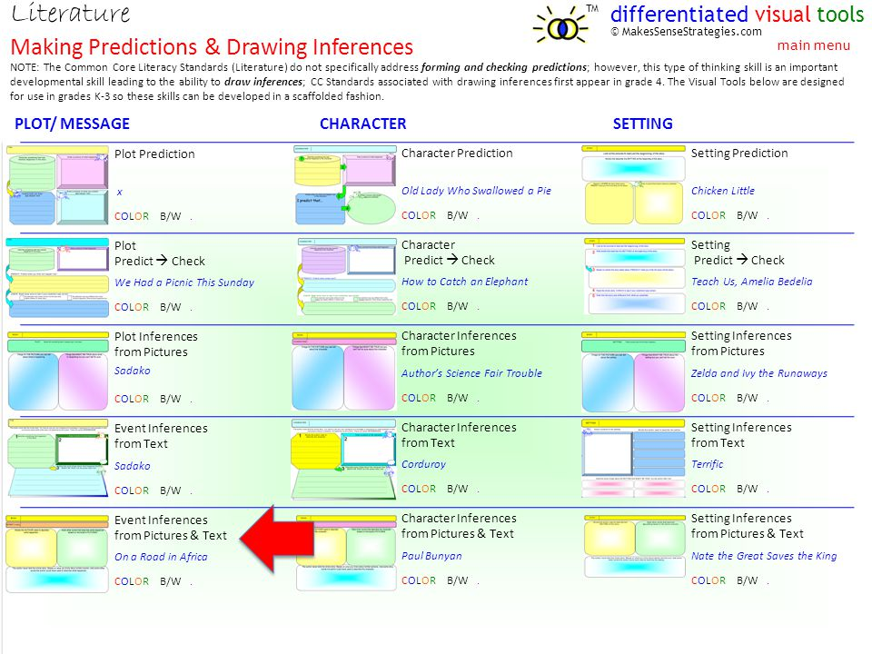 NOTE: The Common Core Literacy Standards (Literature) do not specifically address forming and checking predictions; however, this type of thinking skill is an important developmental skill leading to the ability to draw inferences; CC Standards associated with drawing inferences first appear in grade 4.