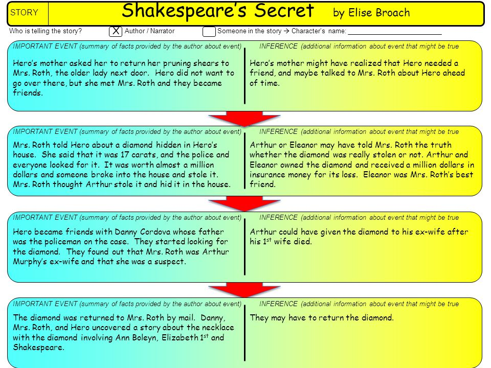 Who is telling the story Author / NarratorSomeone in the story Characters name: X INFERENCE (additional information about event that might be trueIMPORTANT EVENT (summary of facts provided by the author about event) INFERENCE (additional information about event that might be trueIMPORTANT EVENT (summary of facts provided by the author about event) Heros mother might have realized that Hero needed a friend, and maybe talked to Mrs.