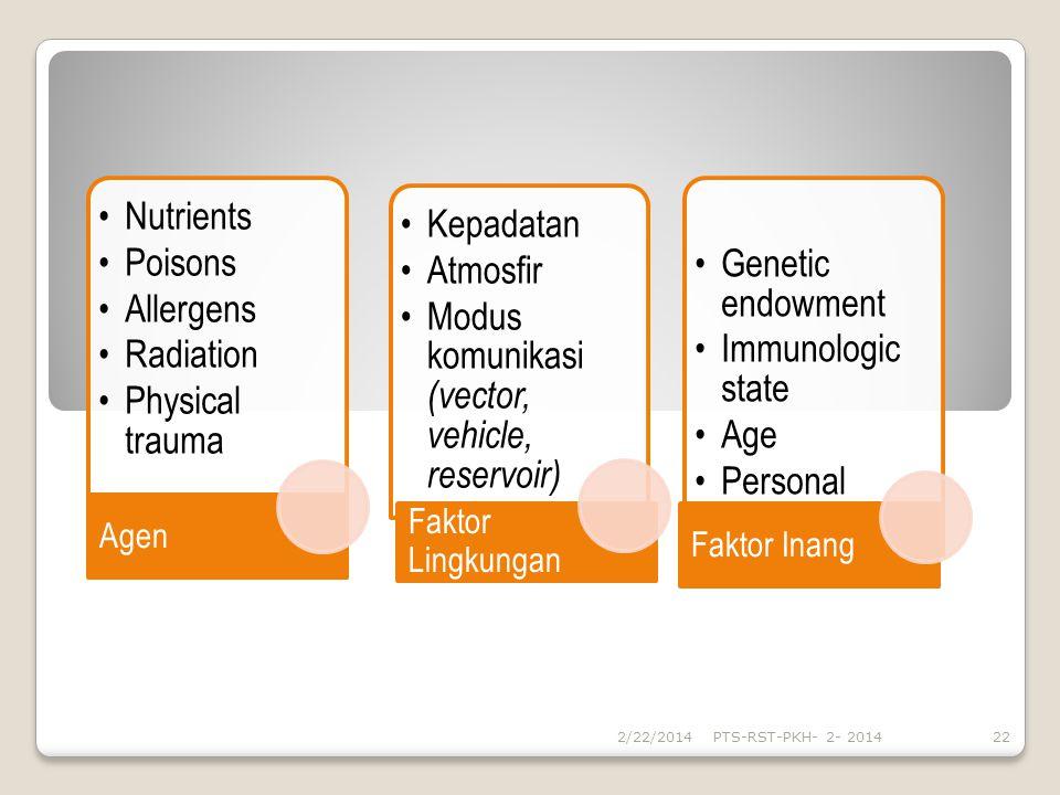 Nutrients Poisons Allergens Radiation Physical trauma Agen Kepadatan Atmosfir Modus komunikasi (vector, vehicle, reservoir) Faktor Lingkungan Genetic