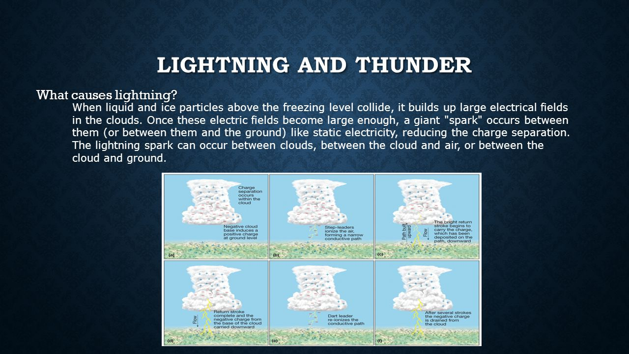What causes lightning.