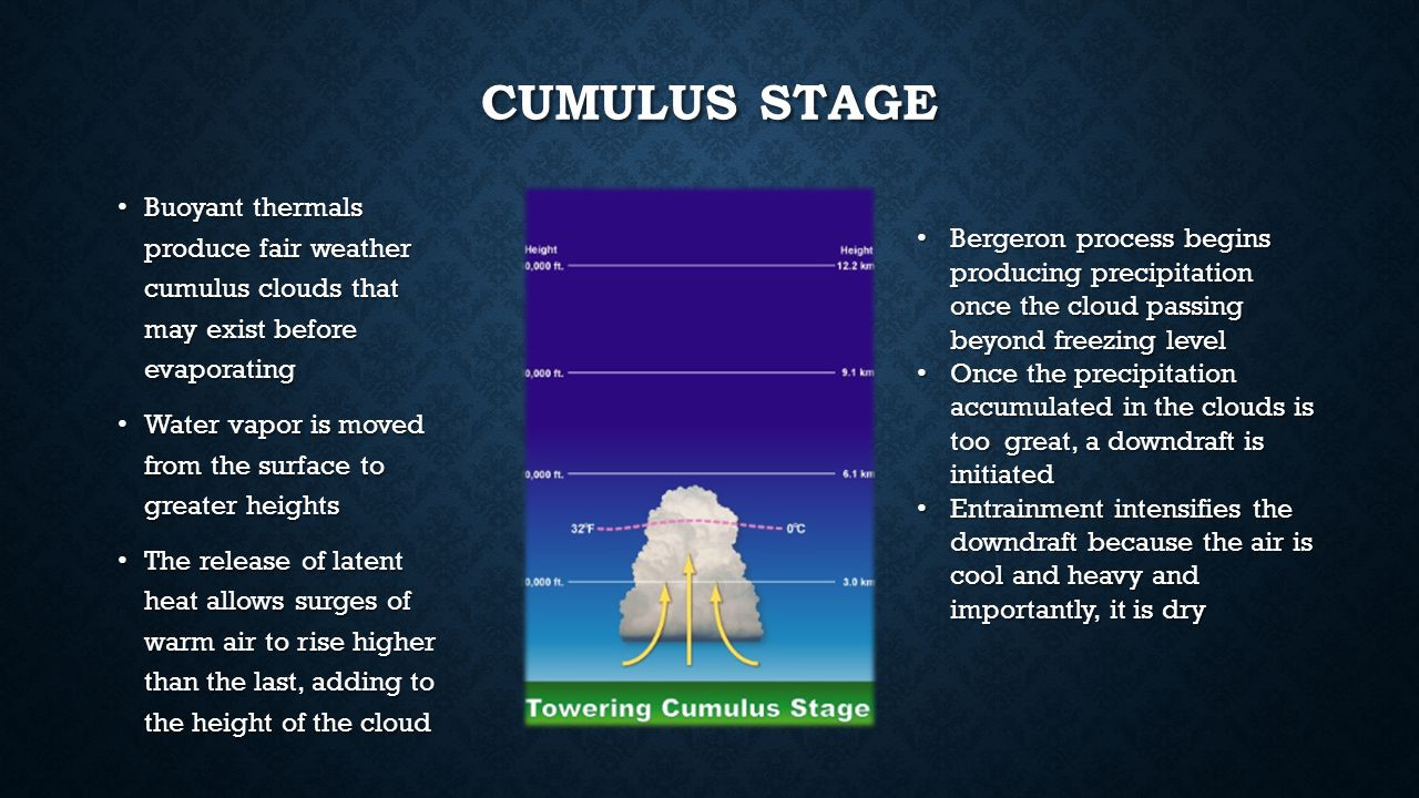 CUMULUS STAGE Buoyant thermals produce fair weather cumulus clouds that may exist before evaporating Buoyant thermals produce fair weather cumulus clo