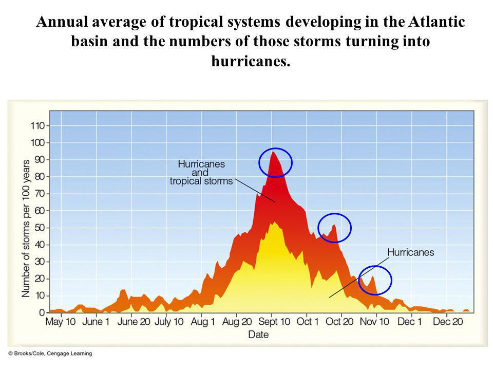 Annual average of tropical systems developing in the Atlantic basin and the numbers of those storms turning into hurricanes.