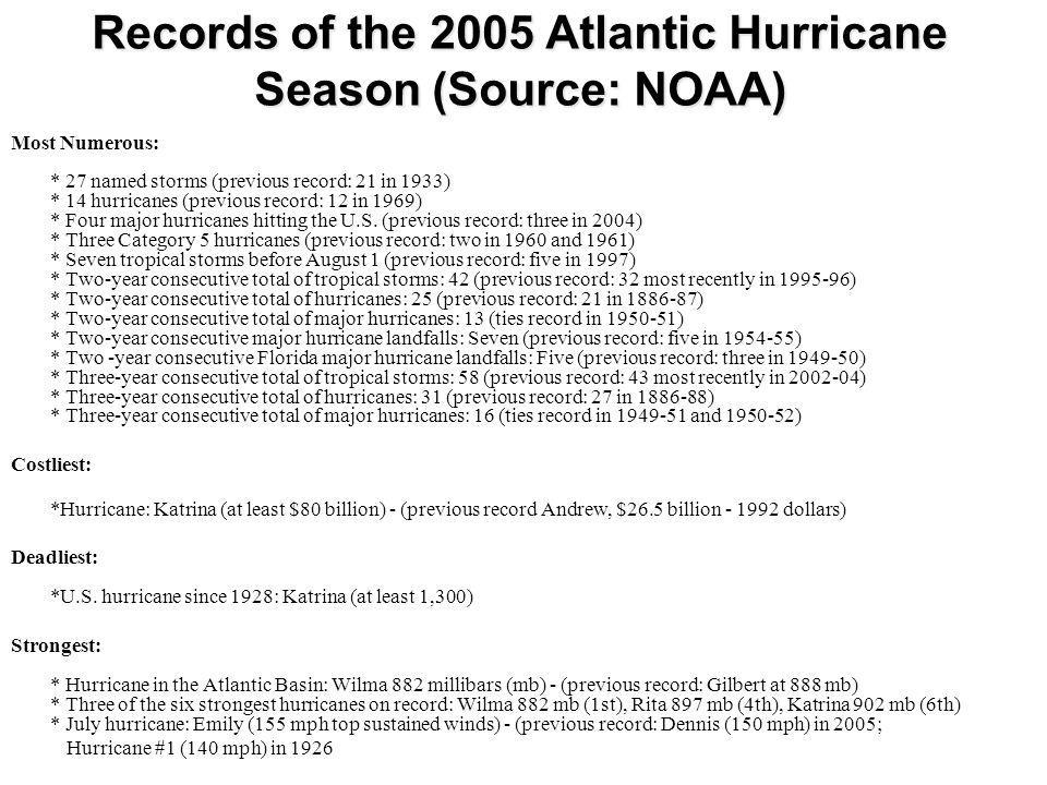 Records of the 2005 Atlantic Hurricane Season (Source: NOAA) Most Numerous: * 27 named storms (previous record: 21 in 1933) * 14 hurricanes (previous
