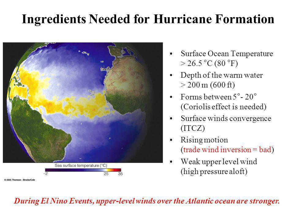 Hurricane Wilma Rapid Intensification Over 72 hours 10/19/0510/20/05 10/17/0510/18/05