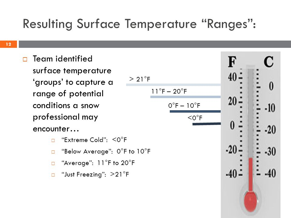 Resulting Surface Temperature Ranges: Team identified surface temperature groups to capture a range of potential conditions a snow professional may encounter… > 21°F 11°F – 20°F 0°F – 10°F <0°F Extreme Cold: <0°F Below Average: 0°F to 10°F Average: 11°F to 20°F Just Freezing: >21°F 12