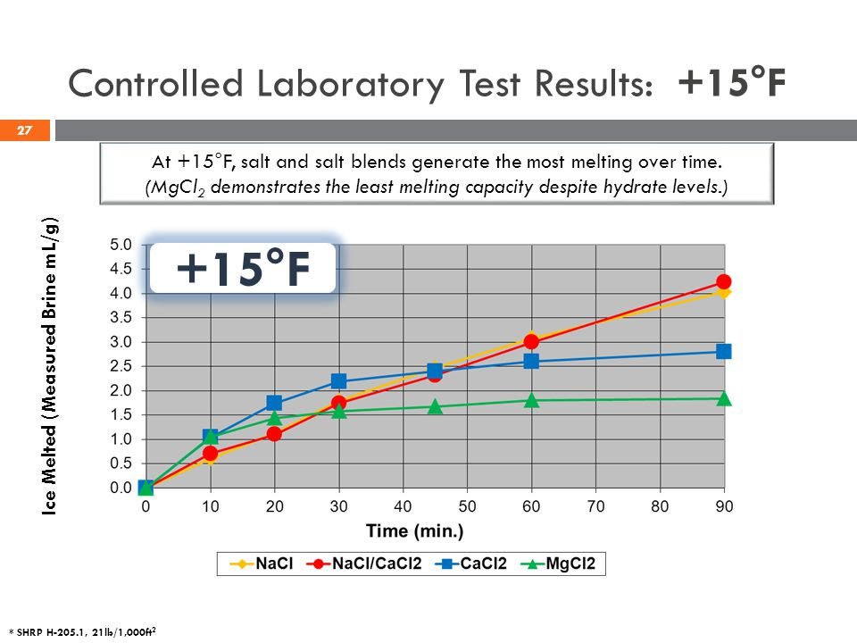 * SHRP H-205.1, 21lb/1,000ft 2 Controlled Laboratory Test Results: +15°F +15°F At +15°F, salt and salt blends generate the most melting over time. (Mg