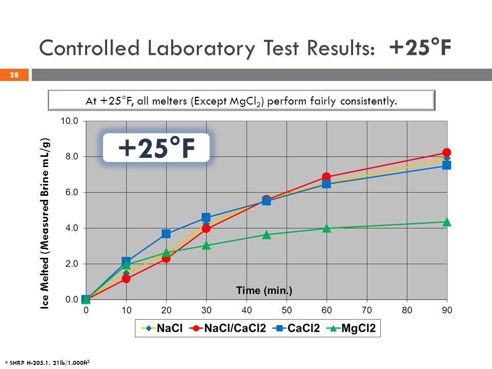 Controlled Laboratory Test Results: +25°F +25°F At +25°F, all melters (Except MgCl 2 ) perform fairly consistently. * SHRP H-205.1, 21lb/1,000ft 2 Ice