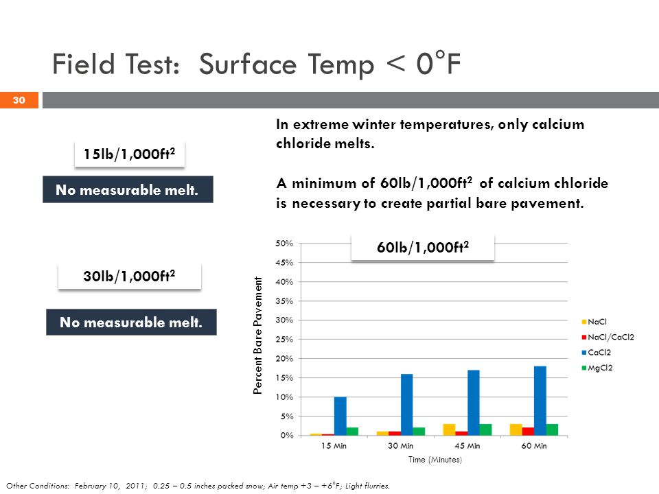 Field Test: Surface Temp < 0°F 60lb/1,000ft 2 No measurable melt. 15lb/1,000ft 2 30lb/1,000ft 2 No measurable melt. In extreme winter temperatures, on