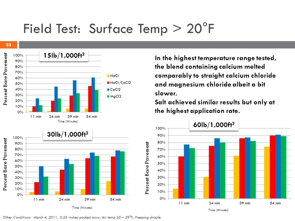 Field Test: Surface Temp > 20°F 15lb/1,000ft 2 Percent Bare Pavement In the highest temperature range tested, the blend containing calcium melted comp