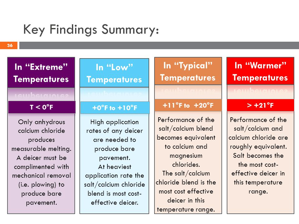 Key Findings Summary: Only anhydrous calcium chloride produces measurable melting.