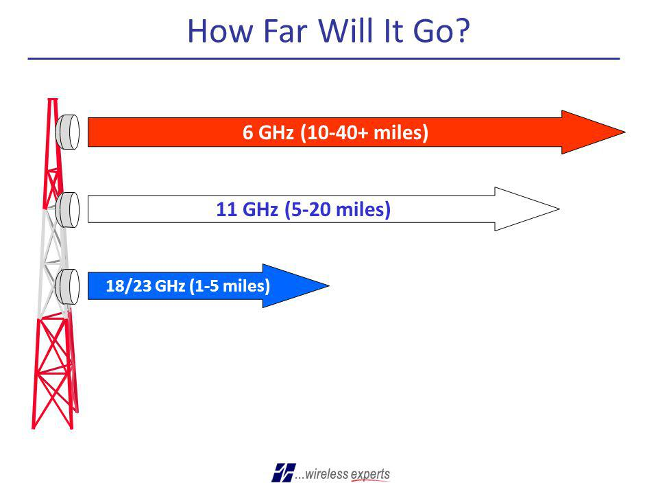 How Far Will It Go? 6 GHz (10-40+ miles) 11 GHz (5-20 miles) 18/23 GHz (1-5 miles)
