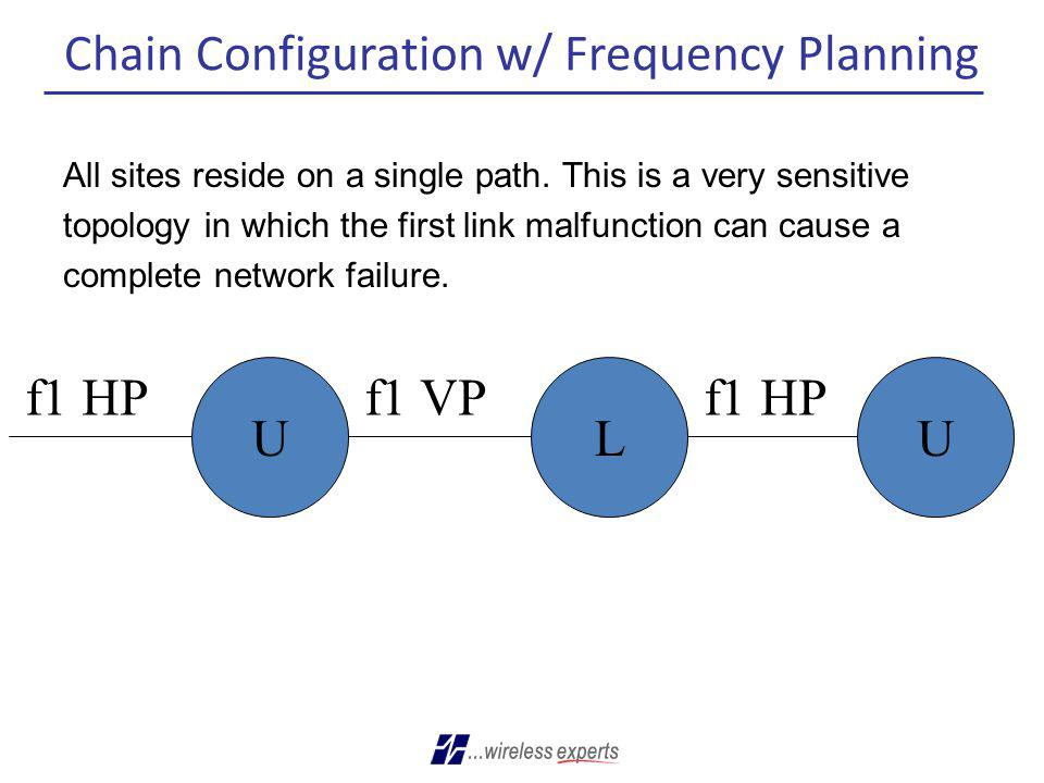 Chain Configuration w/ Frequency Planning All sites reside on a single path. This is a very sensitive topology in which the first link malfunction can