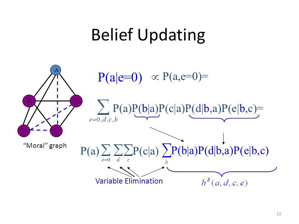 10 Belief Updating Moral graph A D E C B P(a e=0) P(a,e=0)= P(a)P(b a)P(c a)P(d b,a)P(e b,c)= P(a) P(b a)P(d b,a)P(e b,c) BC ED Variable Elimination P