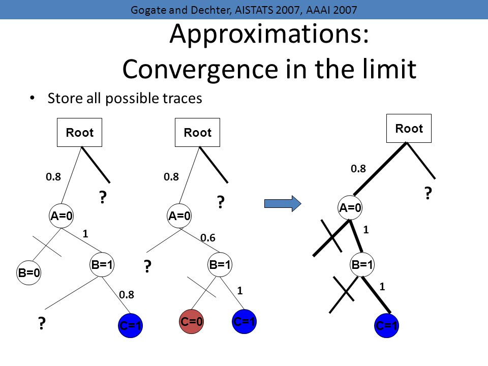 Approximations: Convergence in the limit Store all possible traces A=0 B=1 C=1 Root 0.8 1 1 .