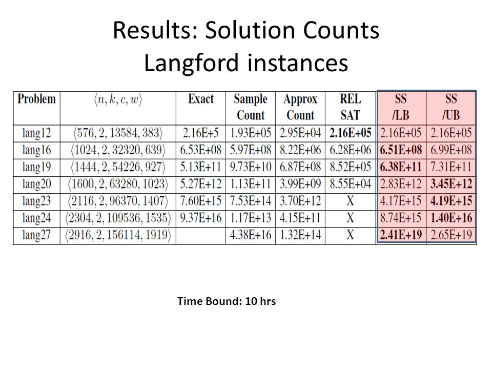 Results: Solution Counts Langford instances Time Bound: 10 hrs