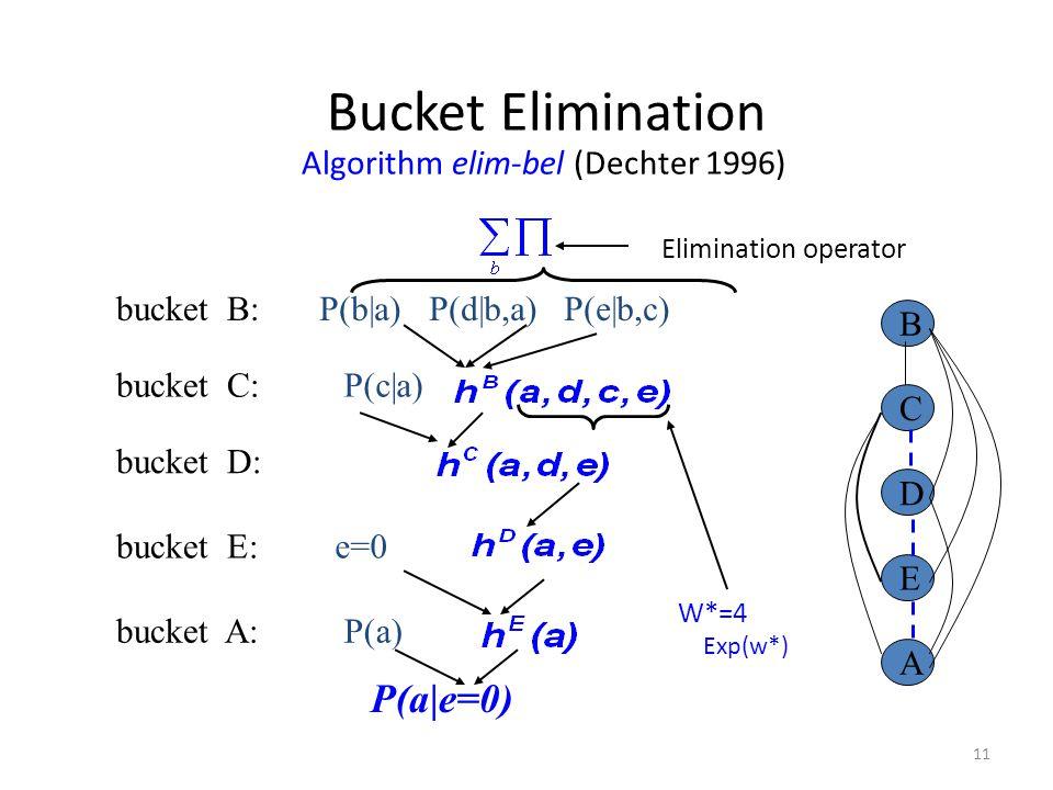 11 Bucket Elimination Algorithm elim-bel (Dechter 1996) Elimination operator P(a e=0) W*=4 Exp(w*) bucket B: P(a) P(c a) P(b a) P(d b,a) P(e b,c) buck